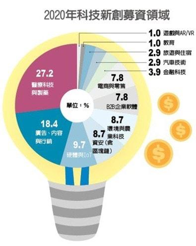 2020年科技新創募資領域,MarTech 排名第二